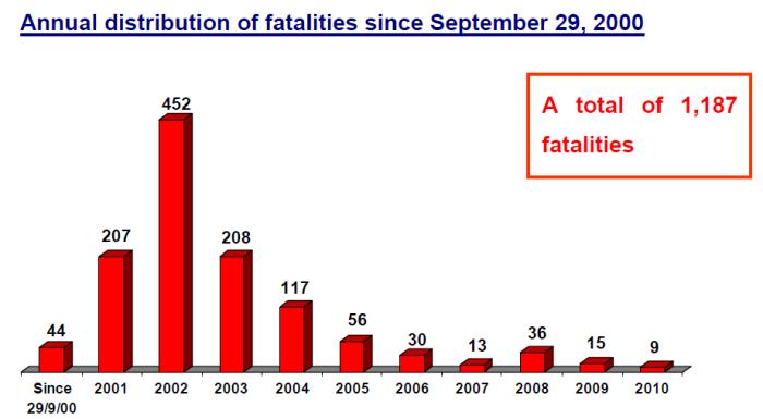Antall drepte 2000-2010