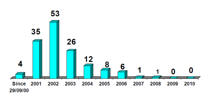 Statistikk Suicide attacks 2000-2010