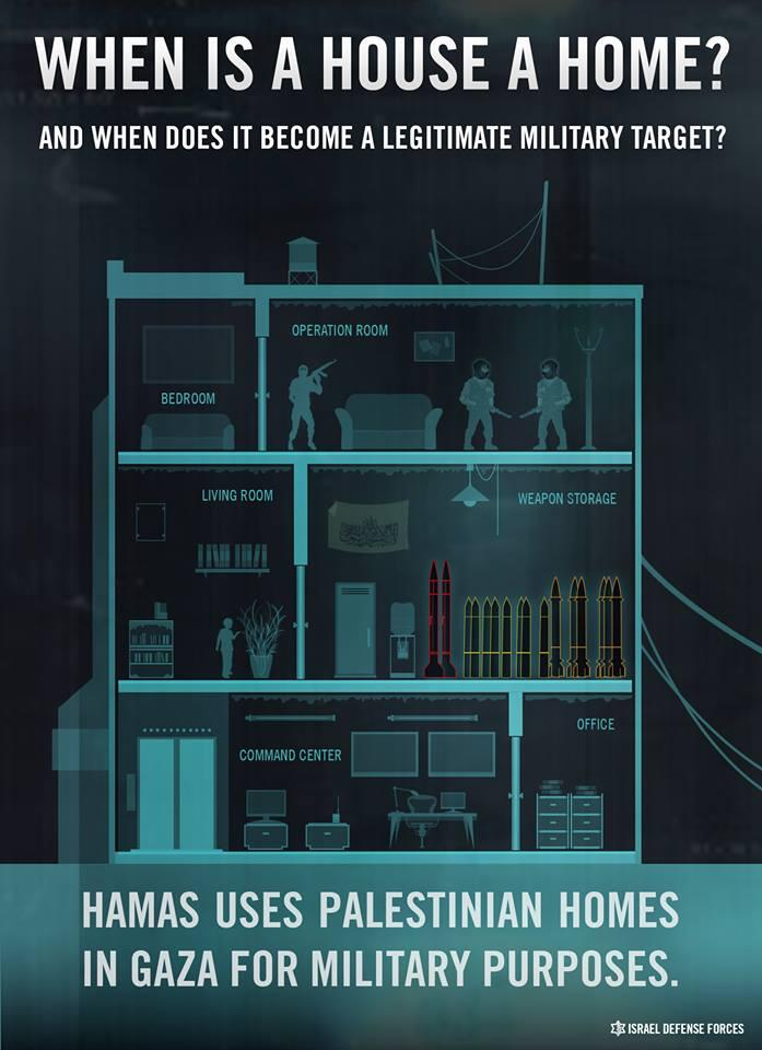 Hamas uses palestinian homes in gaza for military purposes